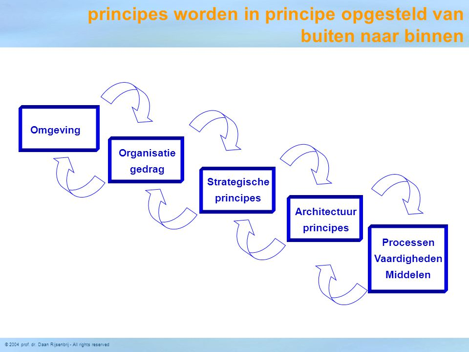 © 2004 prof. dr. Daan Rijsenbrij - All rights reserved Omgeving Organisatie gedrag Strategische principes Architectuur principes Processen Vaardighede