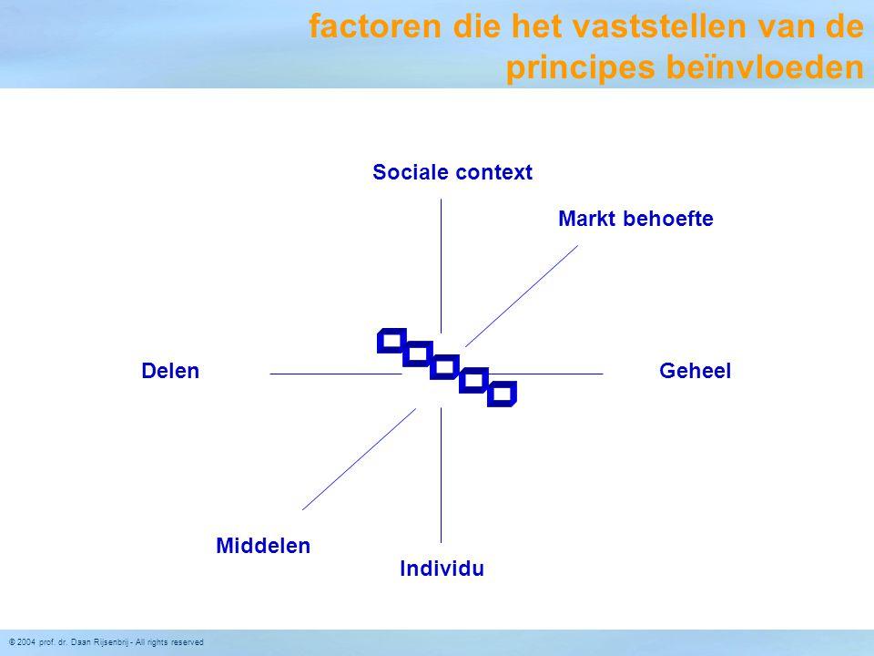 © 2004 prof. dr. Daan Rijsenbrij - All rights reserved Individu Sociale context Markt behoefte Middelen DelenGeheel factoren die het vaststellen van d