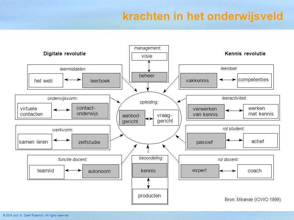 © 2004 prof. dr. Daan Rijsenbrij - All rights reserved opleiding: vraag- gericht kennis beoordeling: producten Bron: Mirande (IOWO 1999) expert rol do