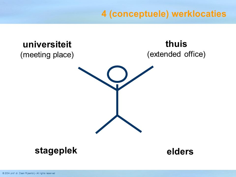 © 2004 prof. dr. Daan Rijsenbrij - All rights reserved 4 (conceptuele) werklocaties thuis (extended office) universiteit (meeting place) stageplek eld