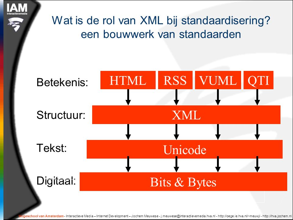 Hogeschool van Amsterdam - Interactieve Media – Internet Development – Jochem Meuwese - j.meuwese@interactievemedia.hva.nl - http://oege.ie.hva.nl/~meuwj/ - http://hva.jochem.nl Wat is de rol van XML bij standaardisering.