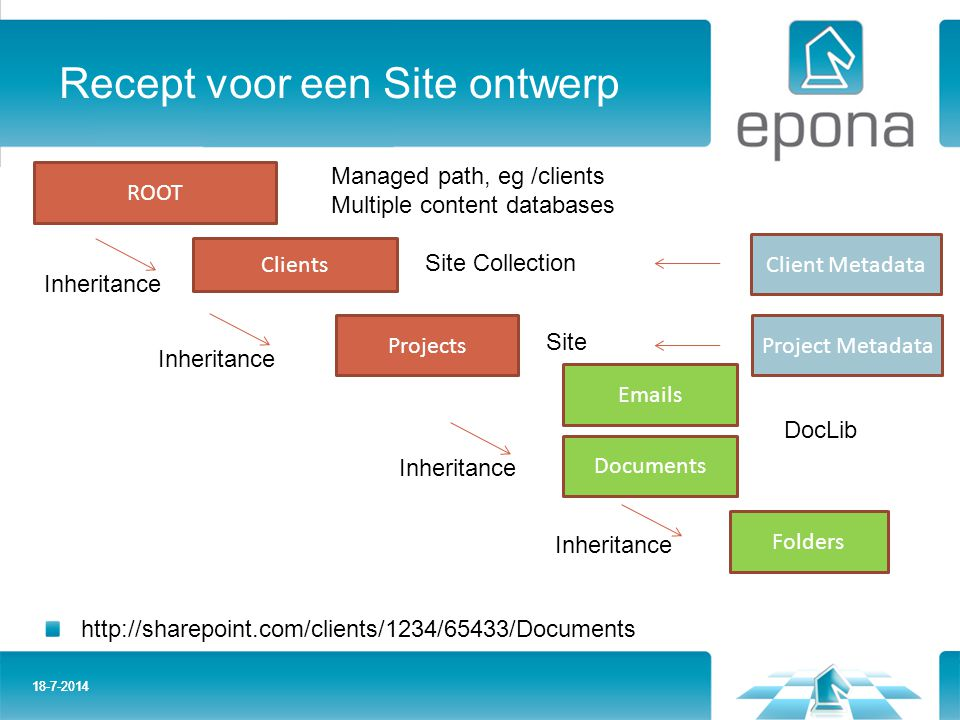 Recept voor een Site ontwerp 18-7-2014 ROOT Clients Projects Documents Folders http://sharepoint.com/clients/1234/65433/Documents Inheritance Managed path, eg /clients Multiple content databases Site Collection Site DocLib Emails Client Metadata Project Metadata
