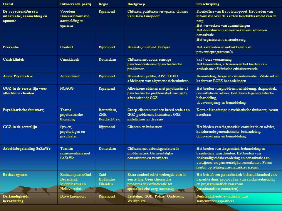 DienstUitvoerende partijRegioDoelgroepOmschrijving De voordeur/Bureau informatie, aanmelding en opname Voordeur Bureau informatie, aanmelding en opnam