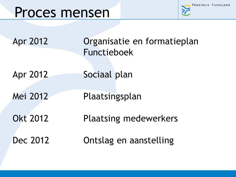 Apr 2012Organisatie en formatieplan Functieboek Apr 2012Sociaal plan Mei 2012Plaatsingsplan Okt 2012Plaatsing medewerkers Dec 2012Ontslag en aanstelli