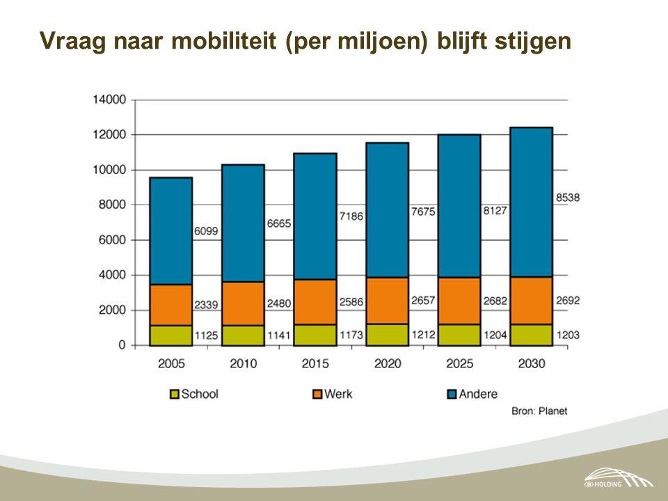 Vraag naar mobiliteit (per miljoen) blijft stijgen
