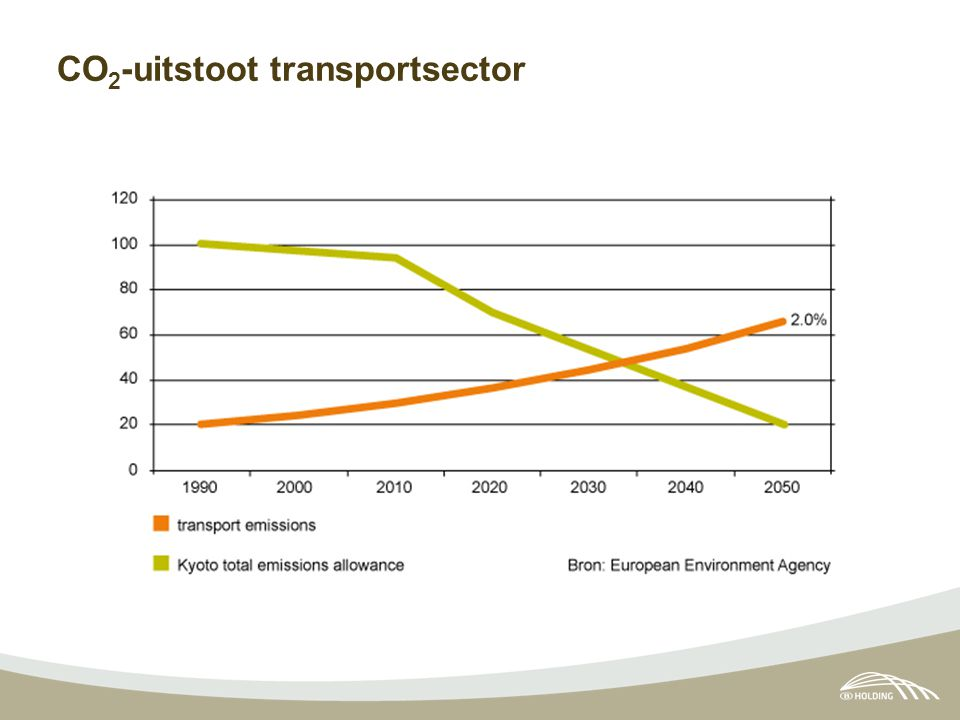 CO 2 -uitstoot transportsector