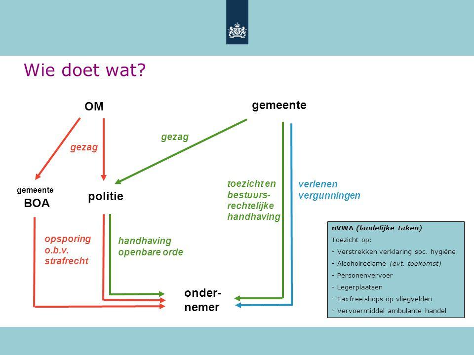 Wie doet wat? toezicht en bestuurs- rechtelijke handhaving gezag handhaving openbare orde nVWA (landelijke taken) Toezicht op: - Verstrekken verklarin