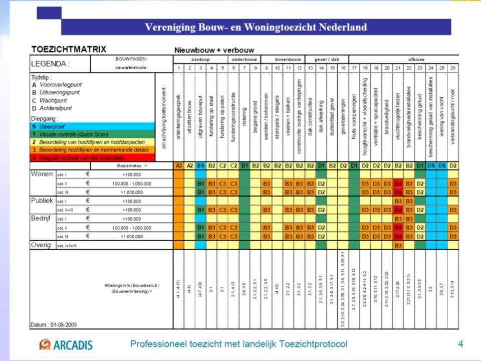Inhoud Omgeving Randvoorwaarden 1e voorstel toezichtsmatrix Risicoanalyse Individuele factoren