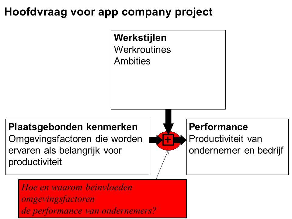 Hoofdvraag voor app company project Werkstijlen Werkroutines Ambities Plaatsgebonden kenmerken Omgevingsfactoren die worden ervaren als belangrijk voor productiviteit Performance Productiviteit van ondernemer en bedrijf + Hoe en waarom beinvloeden omgevingsfactoren de performance van ondernemers?