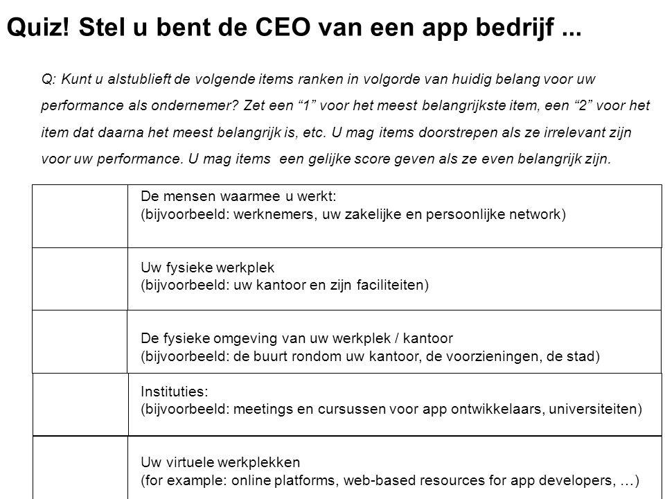 Q: Kunt u alstublieft de volgende items ranken in volgorde van huidig belang voor uw performance als ondernemer.