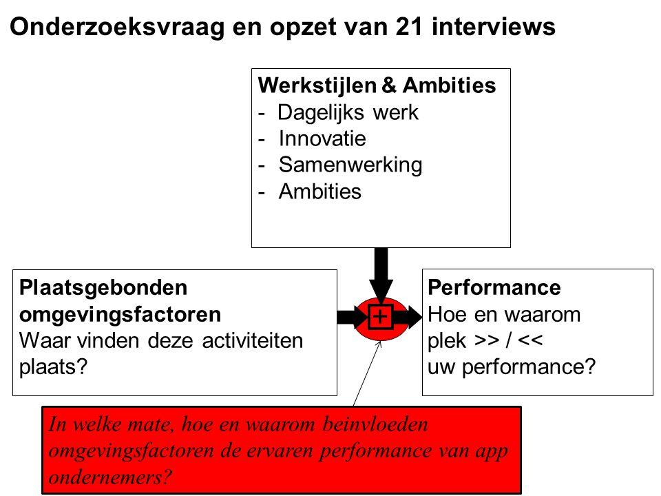 Onderzoeksvraag en opzet van 21 interviews Werkstijlen & Ambities - Dagelijks werk -Innovatie -Samenwerking -Ambities Plaatsgebonden omgevingsfactoren Waar vinden deze activiteiten plaats.