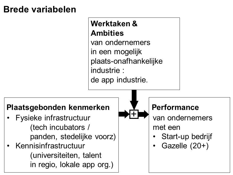 Werktaken & Ambities van ondernemers in een mogelijk plaats-onafhankelijke industrie : de app industrie. Plaatsgebonden kenmerkenPerformance + Brede v
