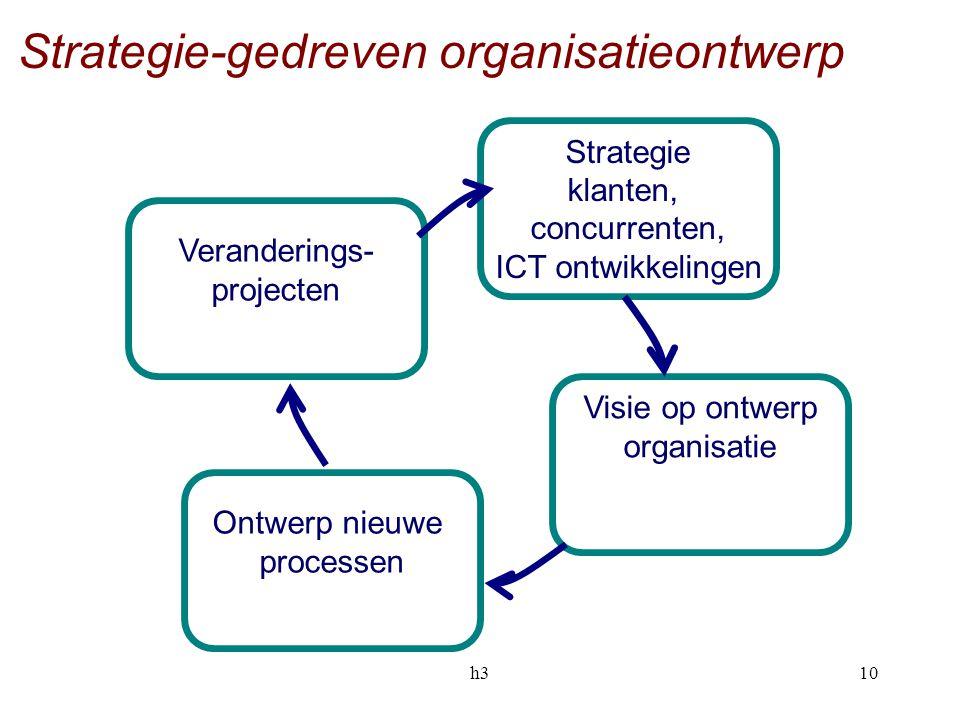 h310 Strategie klanten, concurrenten, ICT ontwikkelingen Ontwerp nieuwe processen Visie op ontwerp organisatie Veranderings- projecten Strategie-gedre