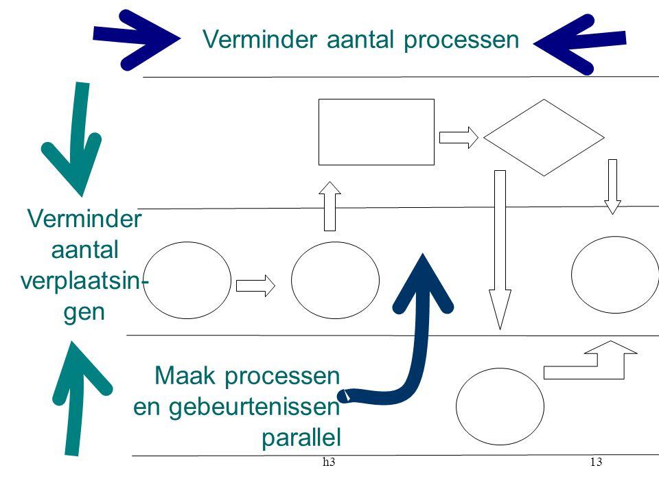 h313 Verminder aantal processen Verminder aantal verplaatsin- gen Maak processen en gebeurtenissen parallel