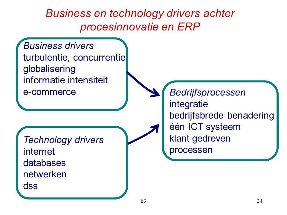 h324 Business drivers turbulentie, concurrentie globalisering informatie intensiteit e-commerce Technology drivers internet databases netwerken dss Be