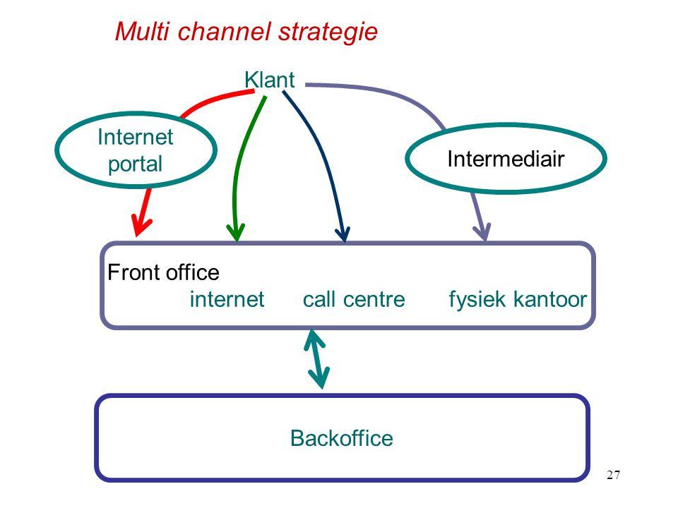 h327 Front office internet call centre fysiek kantoor Backoffice Intermediair Internet portal Klant Multi channel strategie