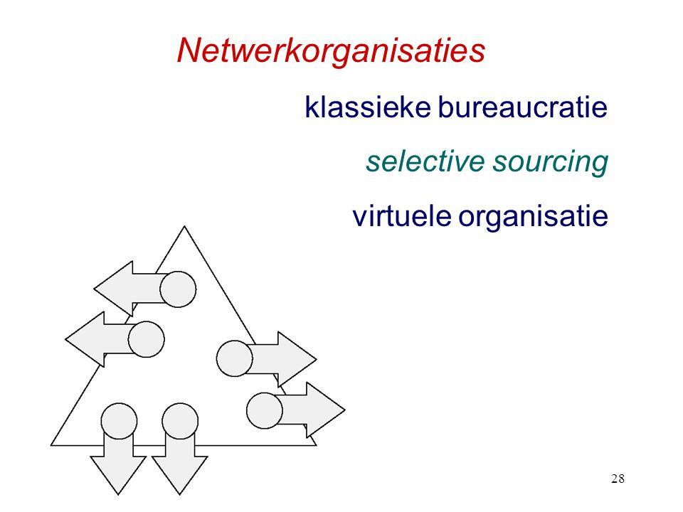 h328 Netwerkorganisaties klassieke bureaucratie selective sourcing virtuele organisatie