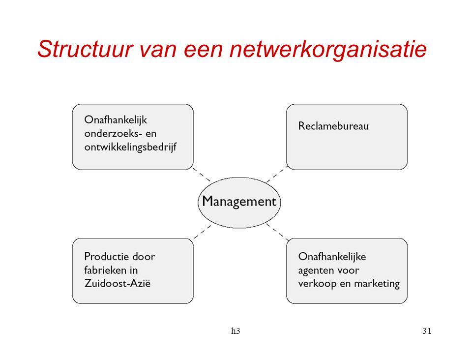 h331 Structuur van een netwerkorganisatie