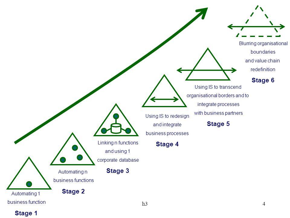 h325 Management van kennis organisaties zijn verspreid mensen zijn verspreid mensen werken korter bij organisaties organisaties moeten sneller en creatiever worden Kennismanagement (systemen): intranet, portals, groupware Hoe bereiken we dat deze systemen werken.