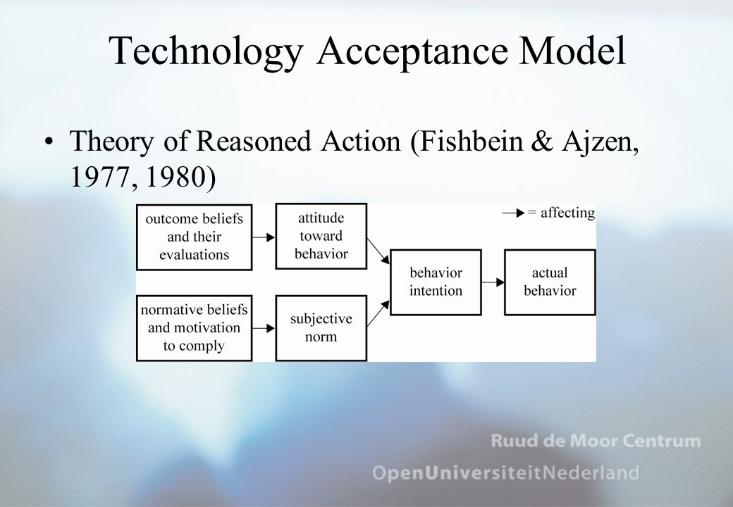 Technology Acceptance Model Theory of Reasoned Action (Fishbein & Ajzen, 1977, 1980)