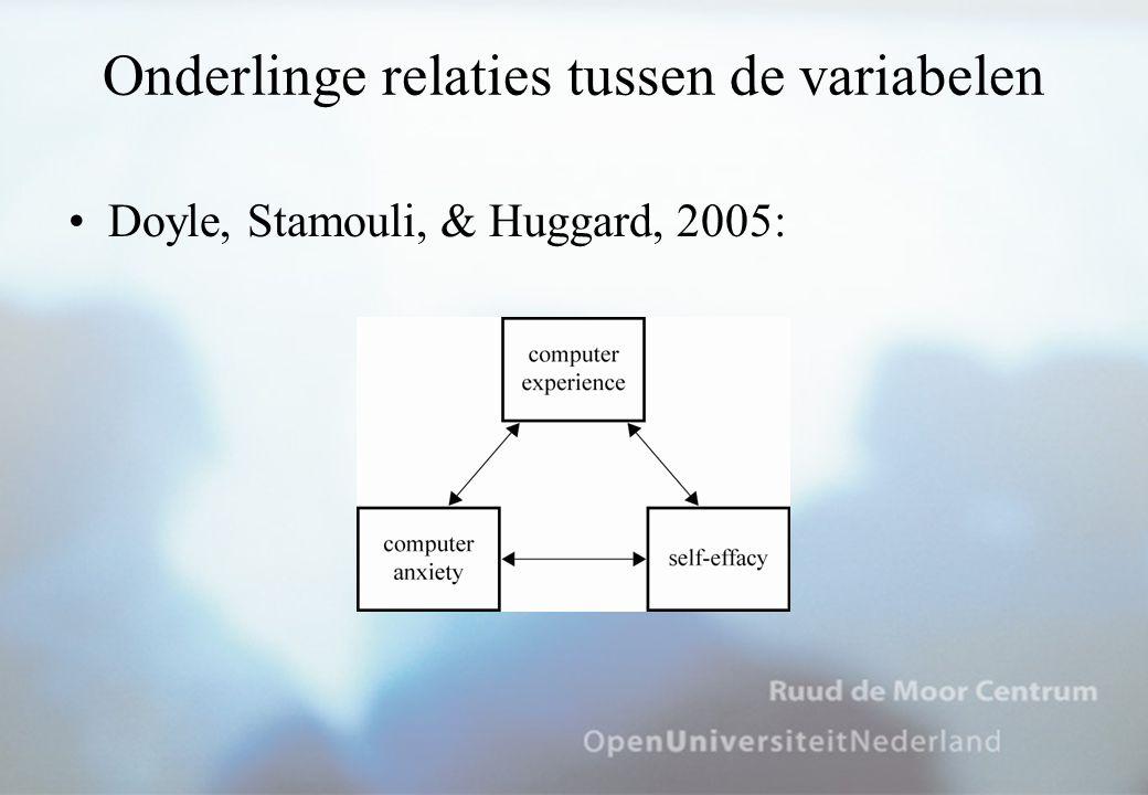 Technology Acceptance Model TAM is een aanpassing van TRA om recht te doen aan het veld van Information Systems Research: –Subjective norm wordt niet beschouwd –Perceived usefulness & perceived ease of use vormen de believe variabelen –Toevoeging van externe variabelen