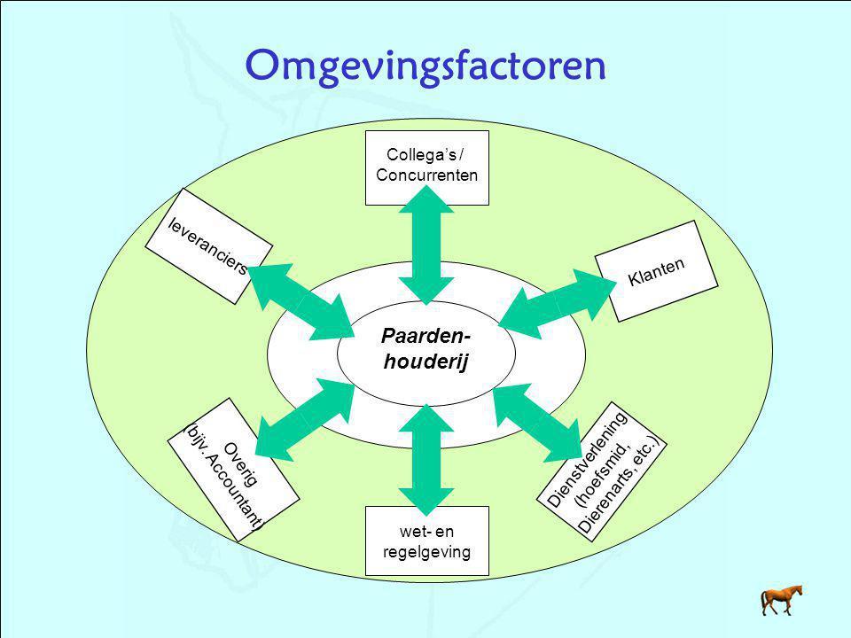 Omgevingsfactoren leveranciers Paarden- houderij Klanten Collega's / Concurrenten Overig (bijv.