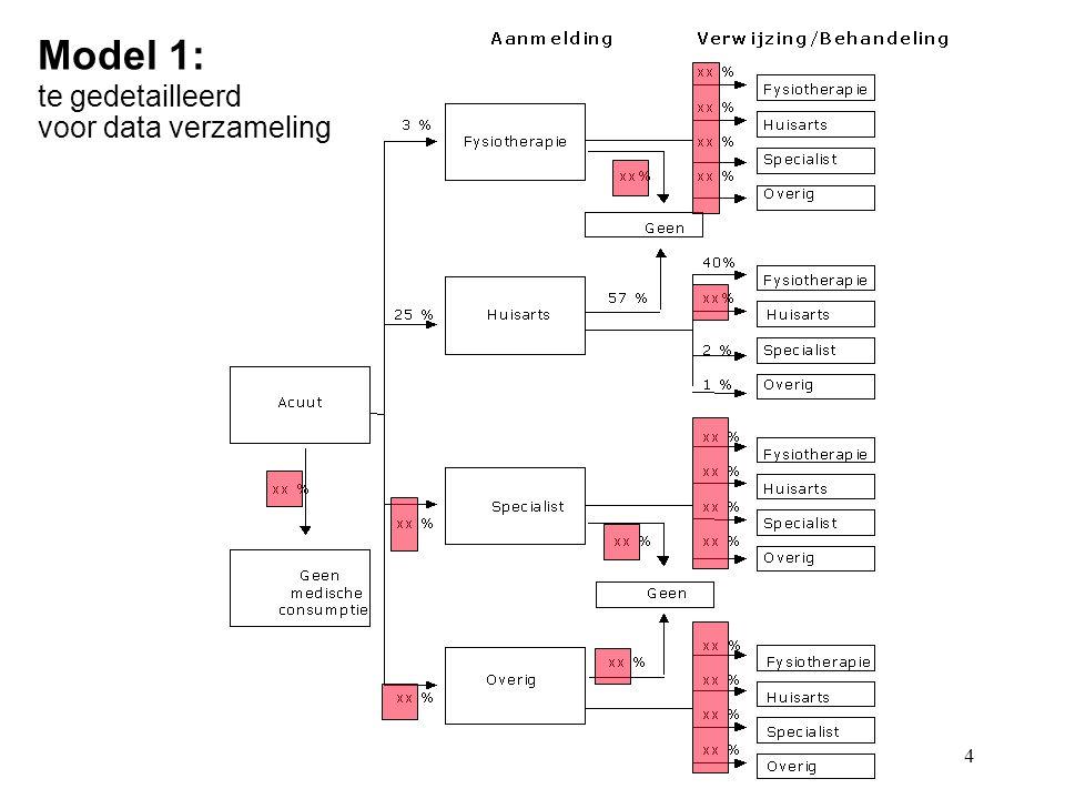 4 Model 1: te gedetailleerd voor data verzameling