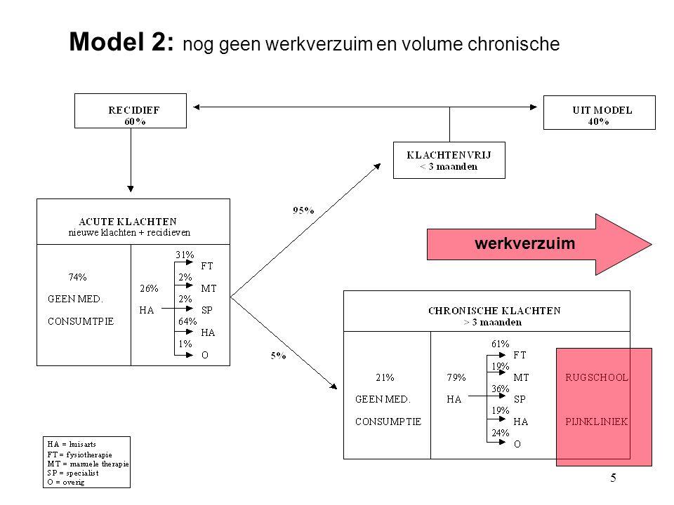 5 Model 2: nog geen werkverzuim en volume chronische werkverzuim