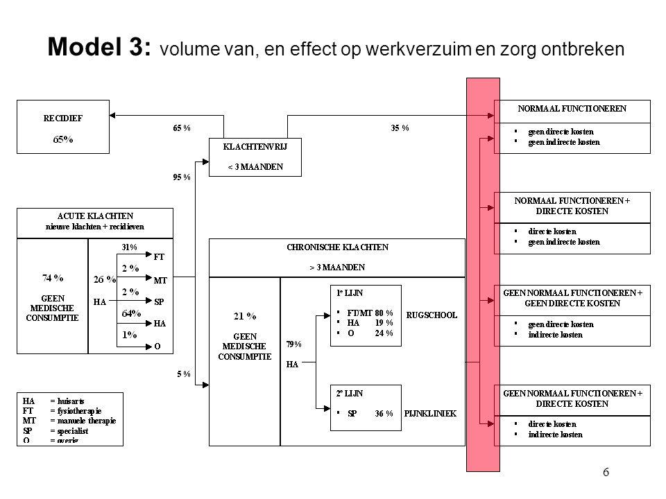 6 Model 3: volume van, en effect op werkverzuim en zorg ontbreken