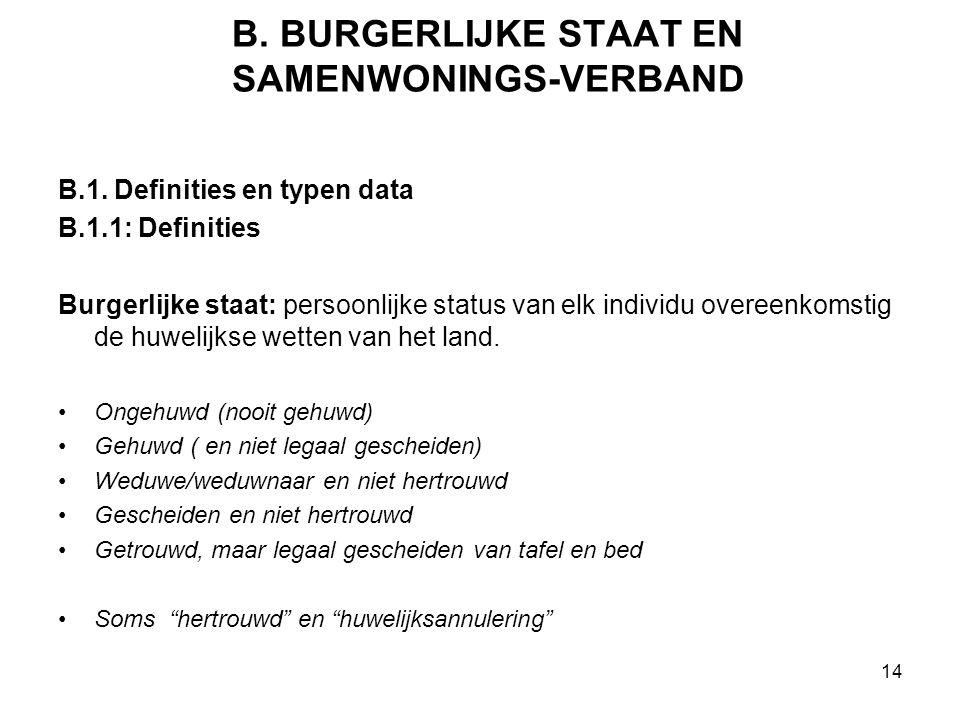 B. BURGERLIJKE STAAT EN SAMENWONINGS-VERBAND B.1. Definities en typen data B.1.1: Definities Burgerlijke staat: persoonlijke status van elk individu o
