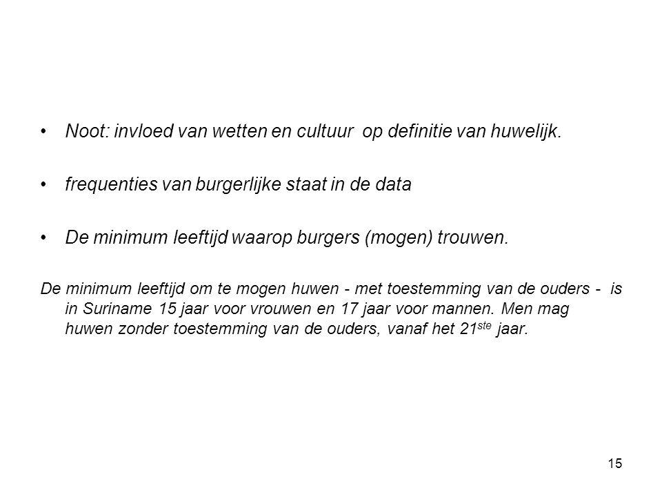 Noot: invloed van wetten en cultuur op definitie van huwelijk. frequenties van burgerlijke staat in de data De minimum leeftijd waarop burgers (mogen)