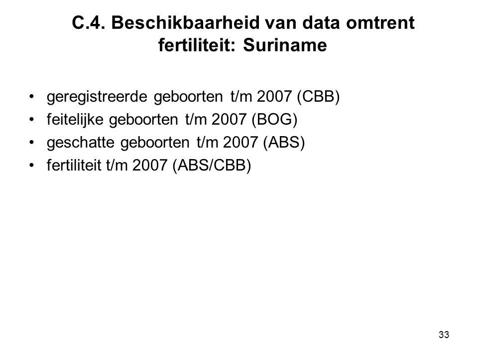 C.4. Beschikbaarheid van data omtrent fertiliteit: Suriname geregistreerde geboorten t/m 2007 (CBB) feitelijke geboorten t/m 2007 (BOG) geschatte gebo