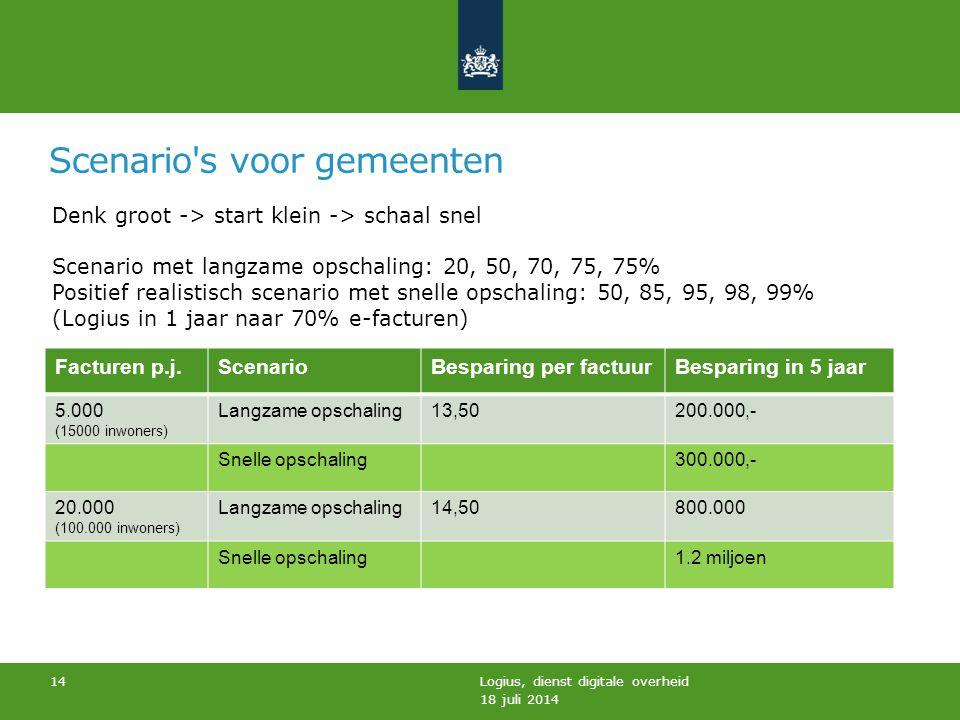 Scenario's voor gemeenten 18 juli 2014 Logius, dienst digitale overheid 14 Facturen p.j.ScenarioBesparing per factuurBesparing in 5 jaar 5.000 (15000