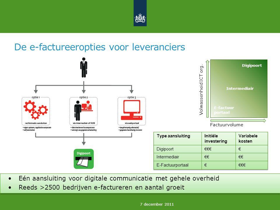 7 december 2011 De e-factureeropties voor leveranciers Eén aansluiting voor digitale communicatie met gehele overheid Reeds >2500 bedrijven e-factureren en aantal groeit Volwassenheid ICT org.