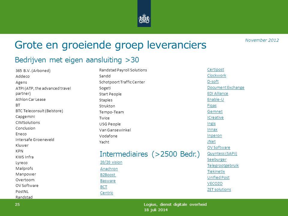 Bedrijven met eigen aansluiting >30 Intermediaires (>2500 Bedr.) 18 juli 2014 Logius, dienst digitale overheid 25 Randstad Payroll Solutions Sandd Sch