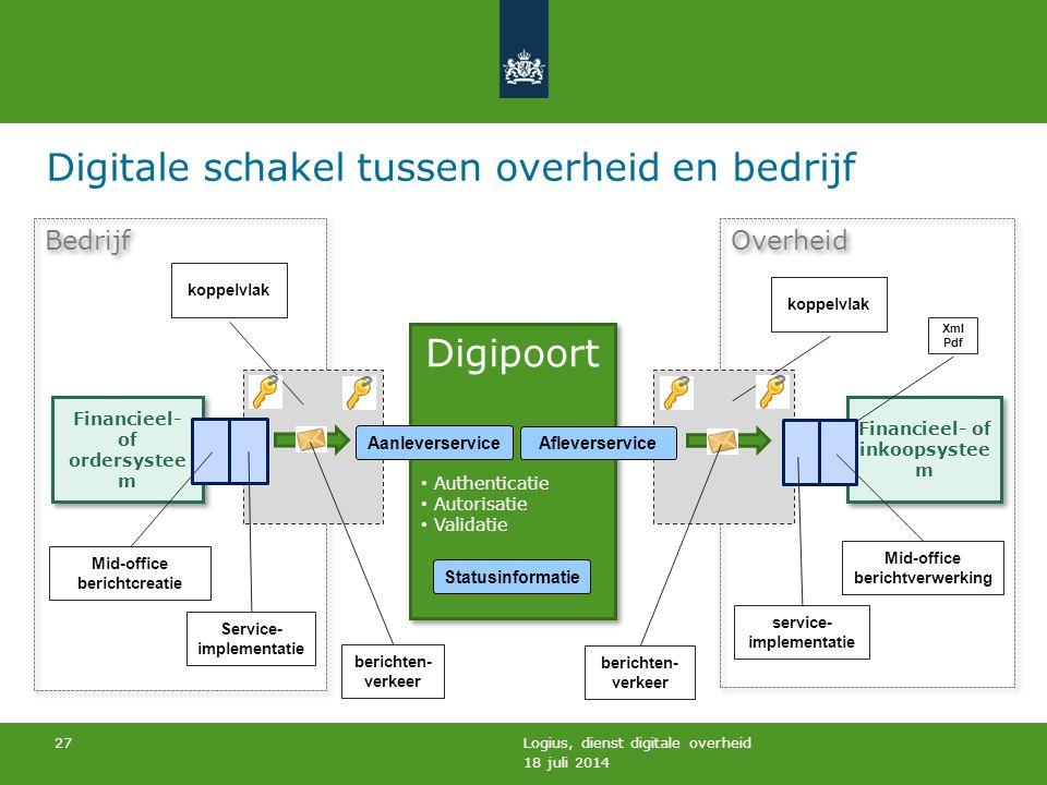 Overheid Bedrijf 18 juli 2014 Logius, dienst digitale overheid 27 Financieel- of ordersystee m Digipoort Authenticatie Autorisatie Validatie Digipoort