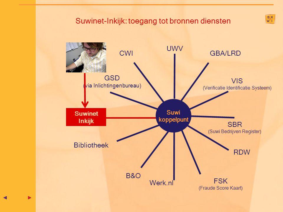 Suwi koppelpunt Suwinet Inkijk UWV CWI GBA/LRD GSD (via Inlichtingenbureau) RDW SBR (Suwi Bedrijven Register) Suwinet-Inkijk: toegang tot bronnen dien