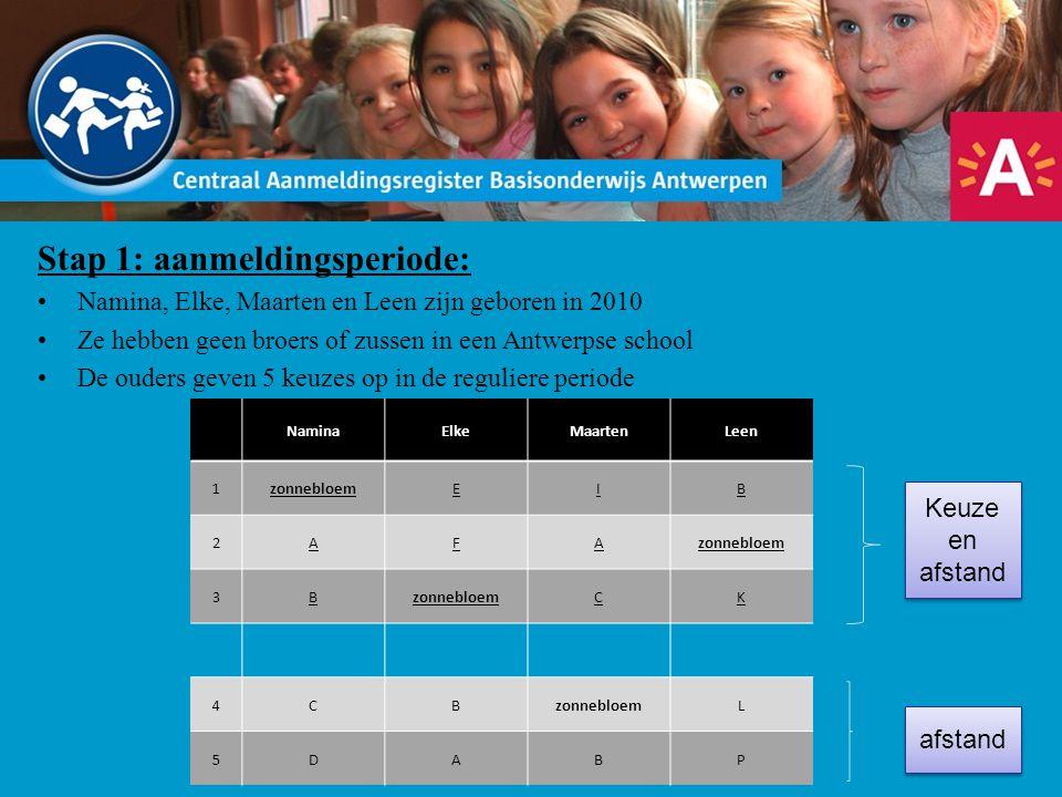 Stap 1: aanmeldingsperiode: Namina, Elke, Maarten en Leen zijn geboren in 2010 Ze hebben geen broers of zussen in een Antwerpse school De ouders geven