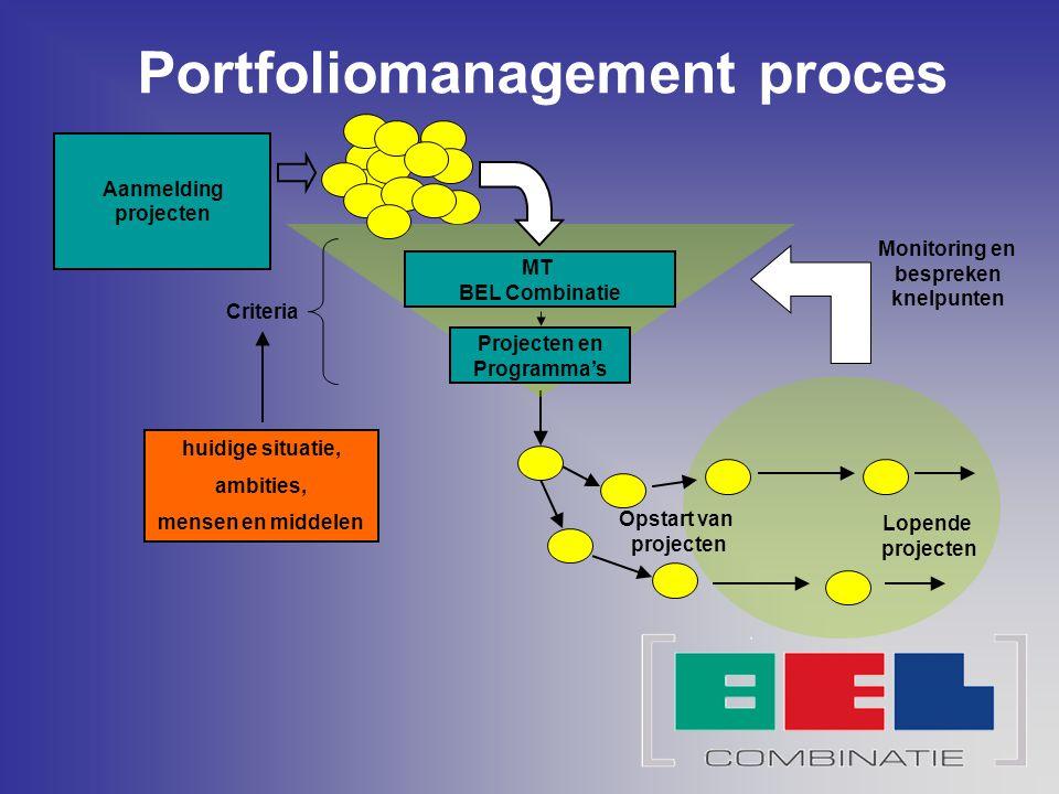 Portfoliomanagement proces Aanmelding projecten Criteria Opstart van projecten Lopende projecten Projecten en Programma's MT BEL Combinatie Monitoring