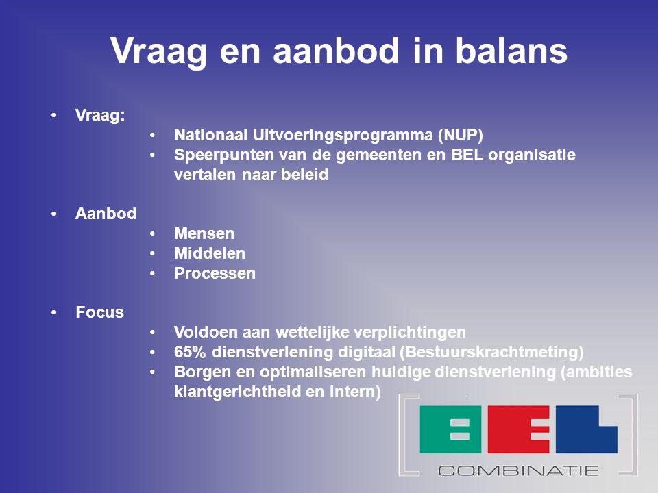 Vraag en aanbod in balans Vraag: Nationaal Uitvoeringsprogramma (NUP) Speerpunten van de gemeenten en BEL organisatie vertalen naar beleid Aanbod Mens