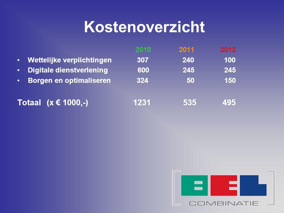 Kostenoverzicht 2010 2011 2012 Wettelijke verplichtingen 307 240 100 Digitale dienstverlening 600 245 245 Borgen en optimaliseren 324 50 150 Totaal (x