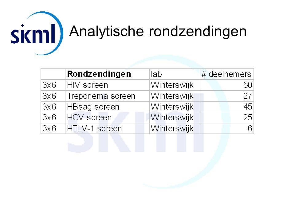 Analytische rondzendingen