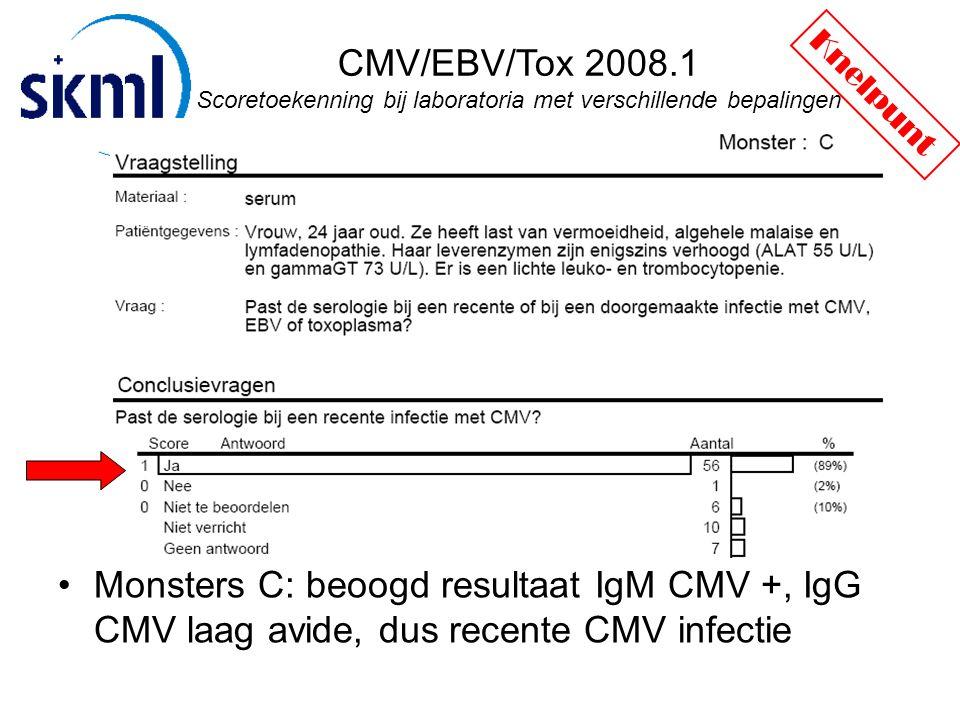 CMV/EBV/Tox 2008.1 Scoretoekenning bij laboratoria met verschillende bepalingen Monsters C: beoogd resultaat IgM CMV +, IgG CMV laag avide, dus recente CMV infectie Knelpunt