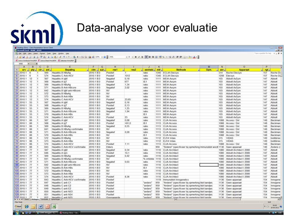 Data-analyse voor evaluatie