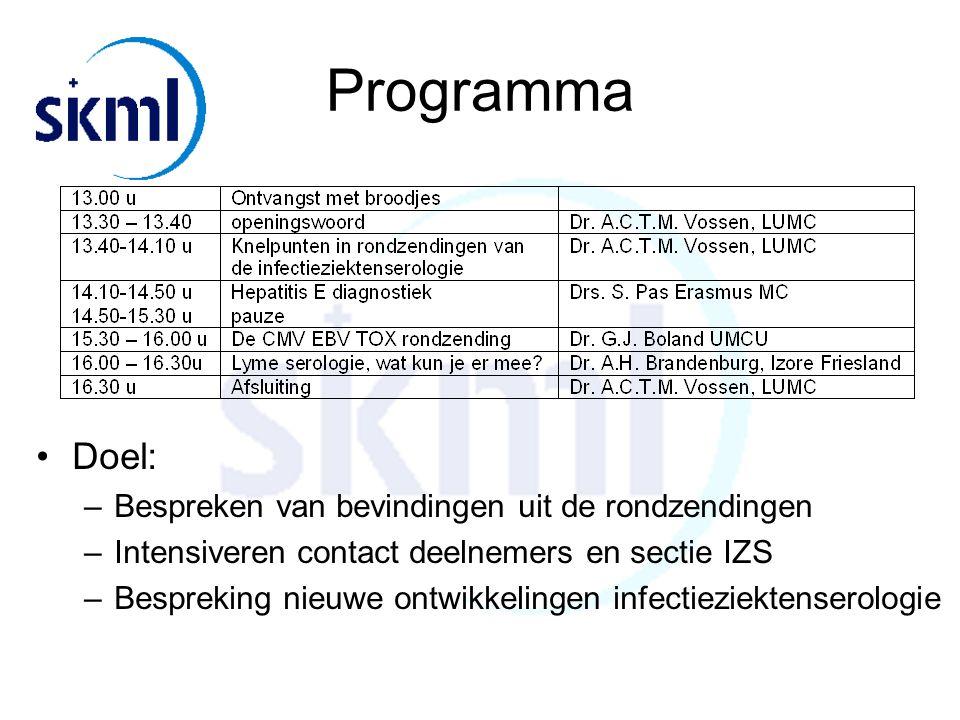 Programma Doel: –Bespreken van bevindingen uit de rondzendingen –Intensiveren contact deelnemers en sectie IZS –Bespreking nieuwe ontwikkelingen infectieziektenserologie