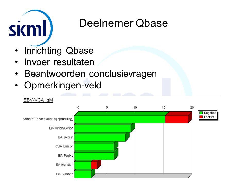Deelnemer Qbase Inrichting Qbase Invoer resultaten Beantwoorden conclusievragen Opmerkingen-veld