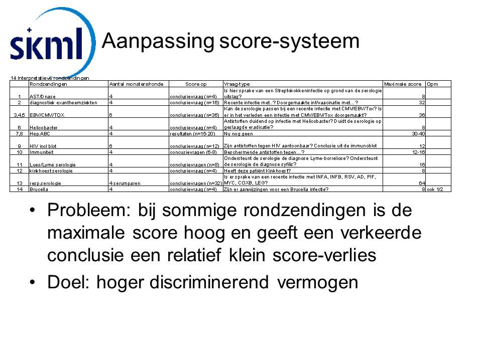 Aanpassing score-systeem Probleem: bij sommige rondzendingen is de maximale score hoog en geeft een verkeerde conclusie een relatief klein score-verlies Doel: hoger discriminerend vermogen