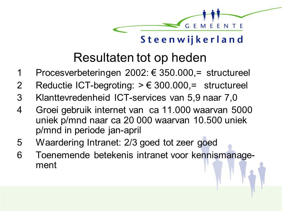 Resultaten tot op heden 1Procesverbeteringen 2002: € 350.000,= structureel 2Reductie ICT-begroting: > € 300.000,= structureel 3Klanttevredenheid ICT-services van 5,9 naar 7,0 4Groei gebruik internet van ca 11.000 waarvan 5000 uniek p/mnd naar ca 20 000 waarvan 10.500 uniek p/mnd in periode jan-april 5Waardering Intranet: 2/3 goed tot zeer goed 6Toenemende betekenis intranet voor kennismanage- ment