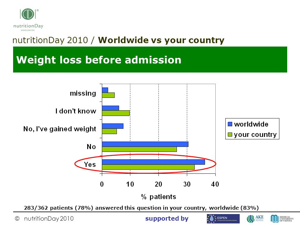 © nutritionDay 2010 supported by Weight loss before admission nutritionDay 2010 / Worldwide vs your country 283/362 patients (78%) answered this quest