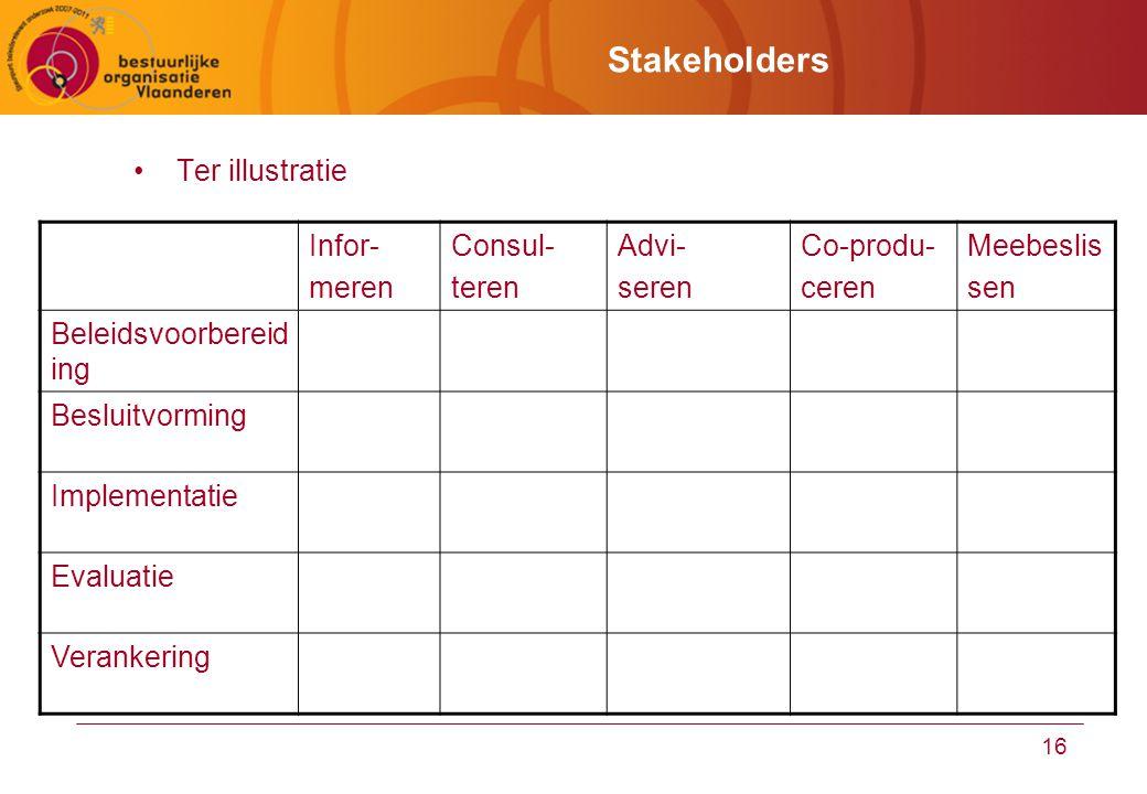 16 Stakeholders Ter illustratie Infor- meren Consul- teren Advi- seren Co-produ- ceren Meebeslis sen Beleidsvoorbereid ing Besluitvorming Implementatie Evaluatie Verankering